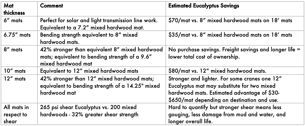 Suggested uses and savings for Eucalyptus mats vs. mixed hardwoods mats.