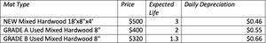 Depreciation cost per mat type. Eucalyptus is lower.