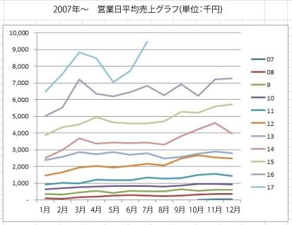 7月上旬、平日(営業日)の平均売上が946万円を記録。