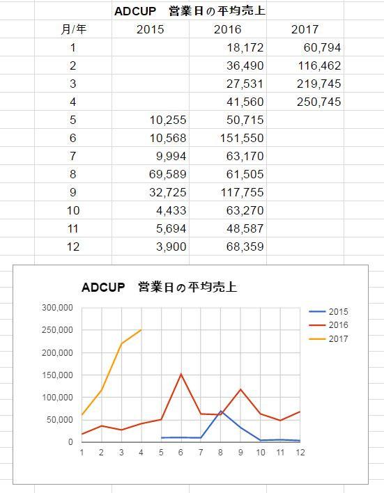 紙コップ専門サイト「ADCUP」の急成長に学ぶ、ECの基本とは...