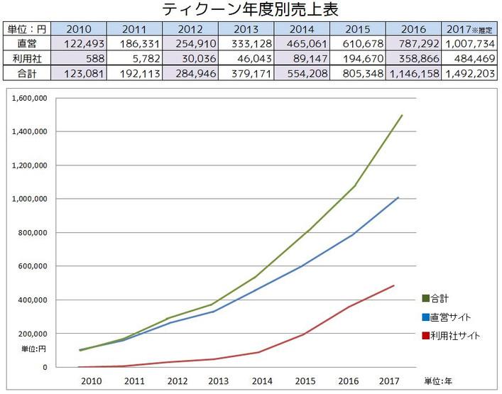 【売上統計公開】こんな売上急成長グラフはEC事業において容易に見ることはできないだろう。