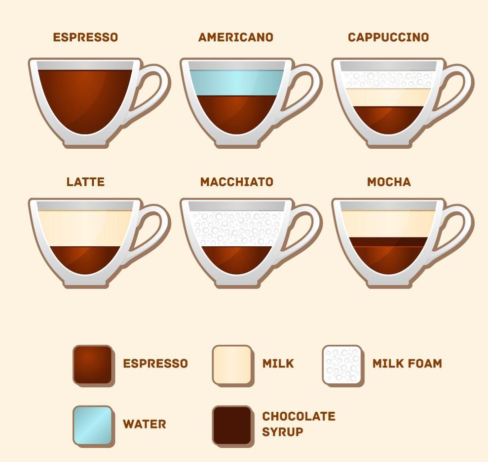 coffee types_edited