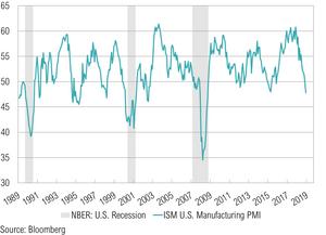 U.S. ISM Manufacturing PMI