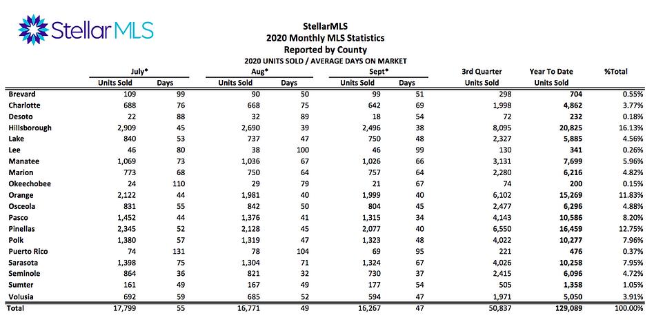florida-county-average-days-on-market-3r