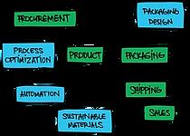 RCD Packaging Innovation