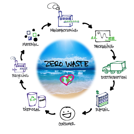 RCD_ZERO_WASTE_WORLD.png