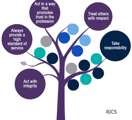 tree icon image ethical framework by RICS