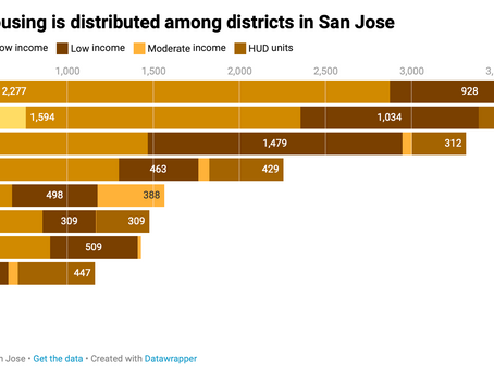 Where is affordable housing located in San Jose?