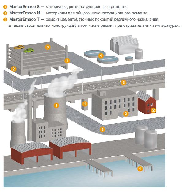 Применение Emaco в разных отраслях промышленности.png