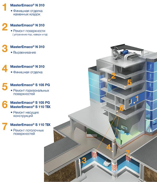 Линейка составов для ремонта бетона B25-B30.png
