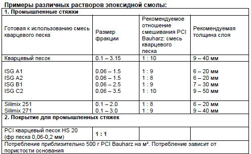 PCI Bauharz рис.5.jpg