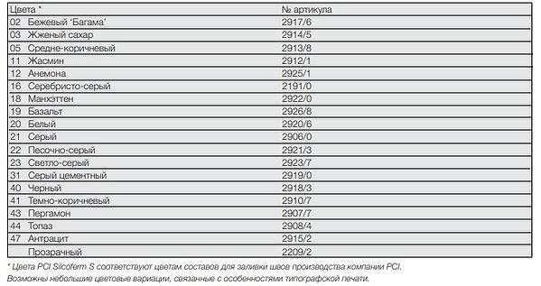 PCI silcoferm s Рис. 3.jpg