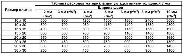 MasterTile 700 схема расхода.jpg
