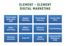 12 Kegiatan Dasar Digital Marketing.
