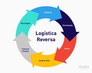 O que é Logística Reversa?