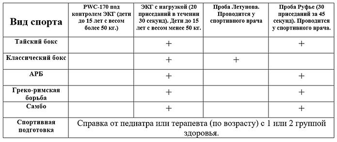 Таблица№1