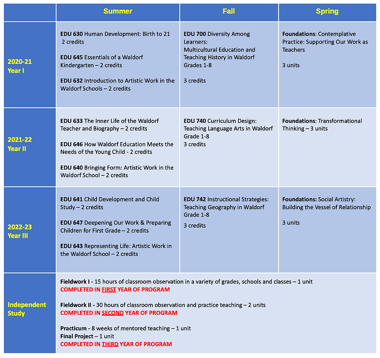 2021-22 EC Curriculum Overview.png