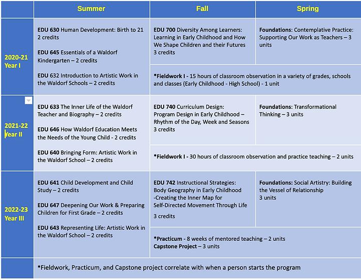 EC_Curriculum