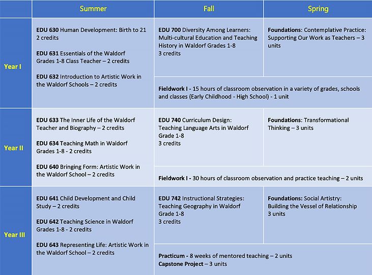 Grades Curriculum Chart.png
