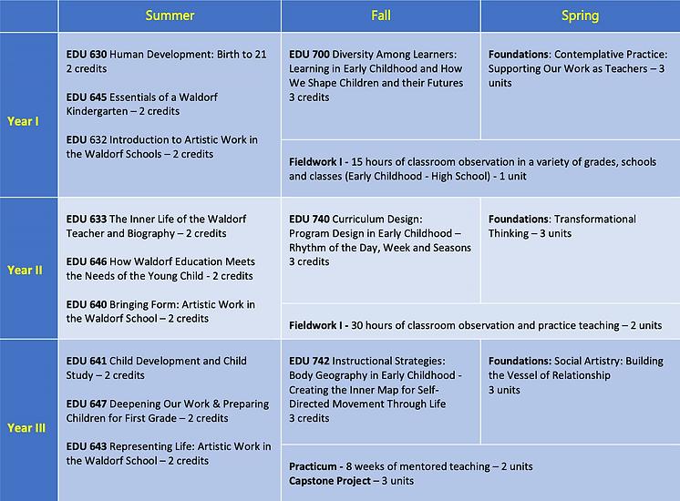 EC Curriculum Chart.png