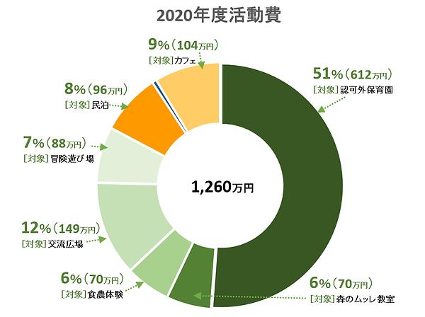 事業毎経費円グラフ2020.png