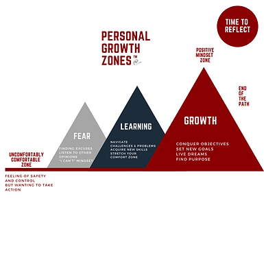 Personal Growth Zones