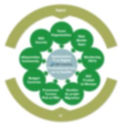 IDAO Consulting - Pascal Metrailler + Optimisation IT et Digital SEO SXO