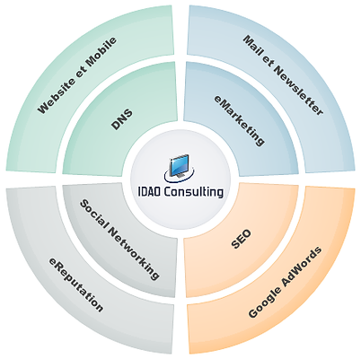 IDAO Consulting - Pascal Metrailler + Transition Numerique Social Media Marketing digital