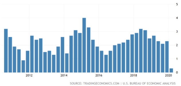 US. GDP Annual Growth Rate