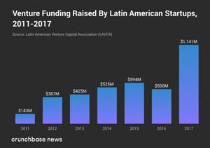 Venture funding raised by Latin American startups, 2011-2017
