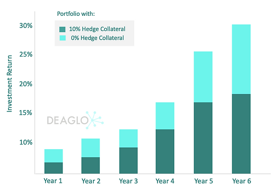 Chart showing the benefit of 0% Hedging facility