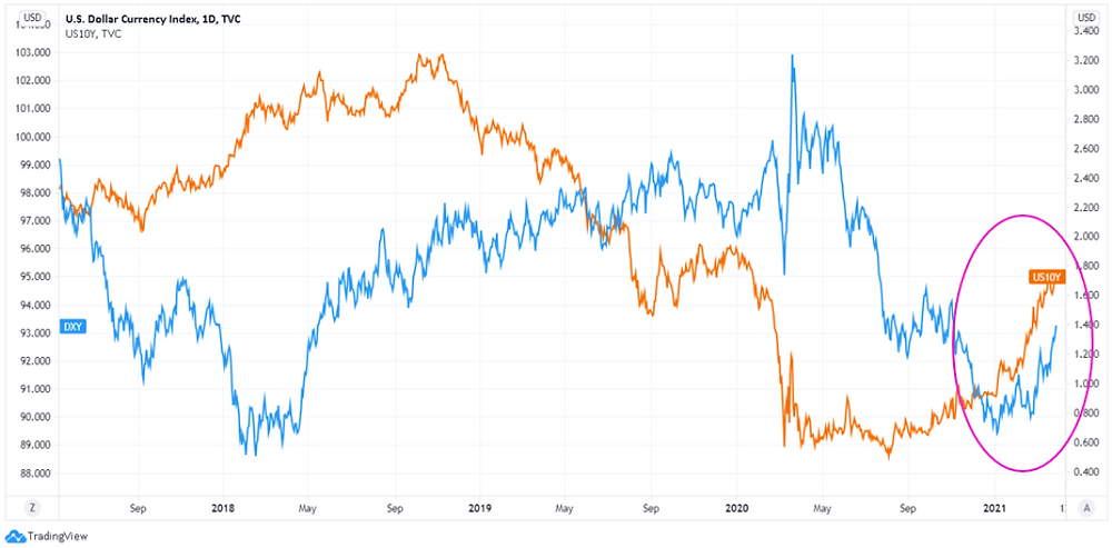 Graph of 10-year U.S. yields against Dollar Index