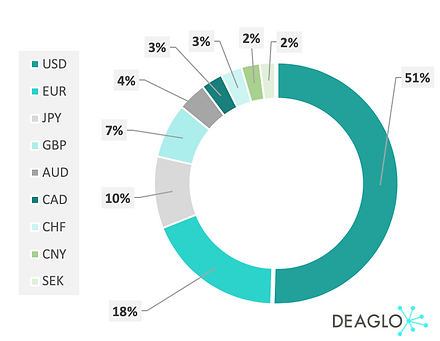 Basket of currencies for FX hedging pie chart