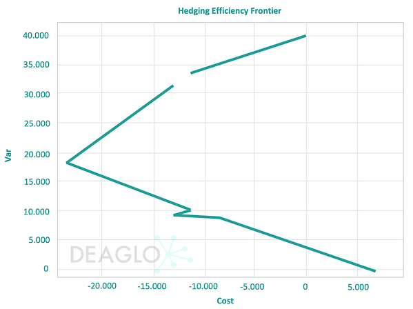 Foreign Exchange Hedging strategy on the Efficient Frontier graph