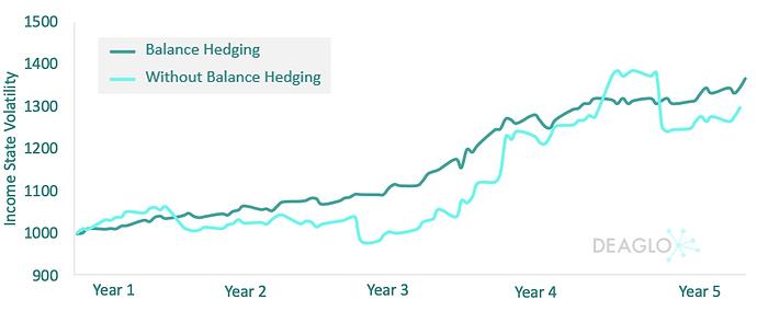Income statement volatility graph