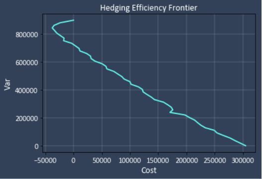 Hedging Efficiency Frontier