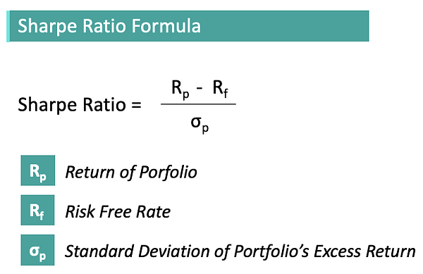 Sharpe Ratio Diagram