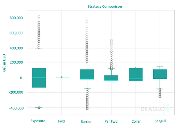 FX Hedging Strategy Comparison Graph