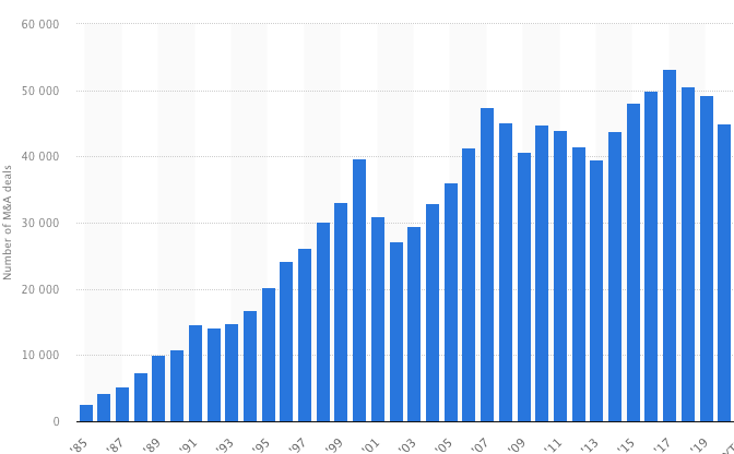 Number of M&A worldwide - 1985 to 2020 - Source Statista