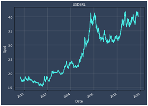 USD/BRL 10 year - Volatility Chat - 2010-2020