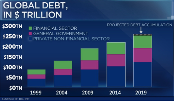 Global Debt Increases, A New Currency and Protests - 01/10 ...