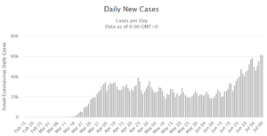 Daily COVID-19 new cases in U.S.