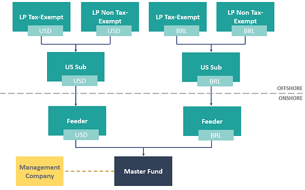 Onshore/Offshore fund structure