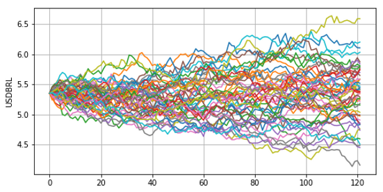 Fx Monte Carlo Simulation hedging strategy