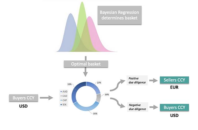 FX Proxy hedging using Baysian regression chart