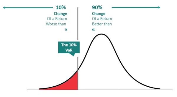 FX Volatility - VAR Chart