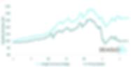 FX volatility chart for FX Proxy v hdge
