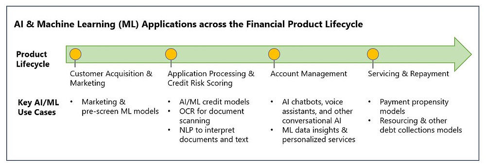 Conversational AI is one of several emerging use cases of AI in financial services. To date, AI adoption across key financial use cases has been uneven. This is especially true for use cases like credit scoring that require high levels of scrutiny on account of fairness, bias, or business explainability