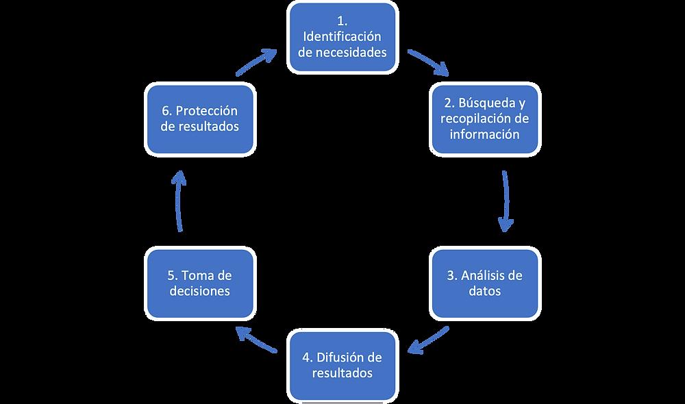 El ciclo de la inteligencia tecnológica y sus etapas a seguir.
