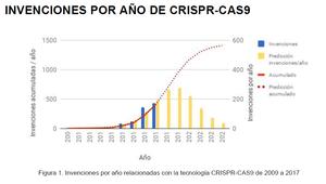 Invenciones por año de CRISPR-Cas9